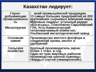 Казахстан лидирует: Горно-добывающаяпромышленность Металлургия ⅗всей промышле