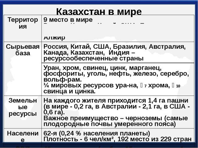 Казахстан в мире Территория 9 место в мире Россия,Канада, Китай, США, Бразили...