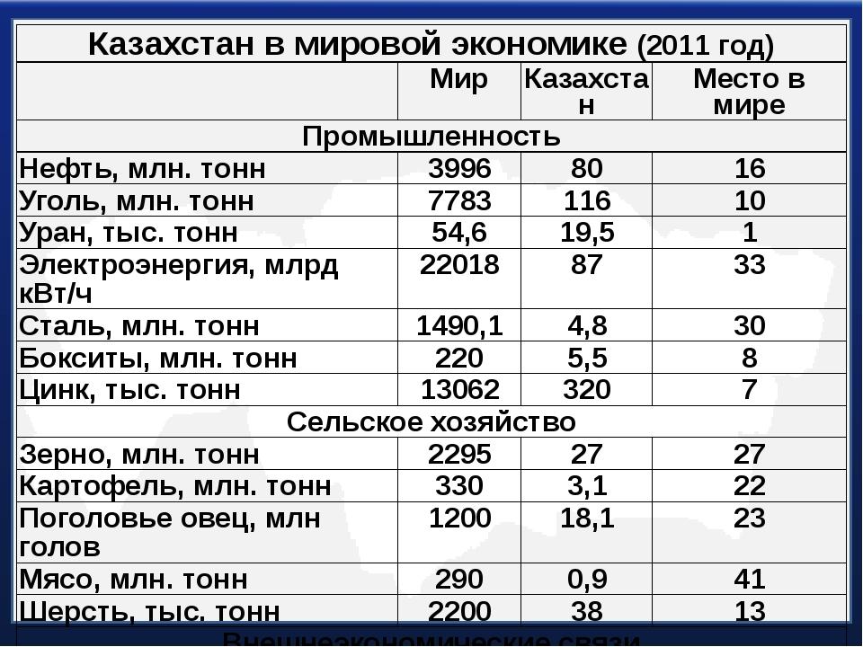 Казахстан в мировой экономике(2011 год) Мир Казахстан Местов мире Промышленно...