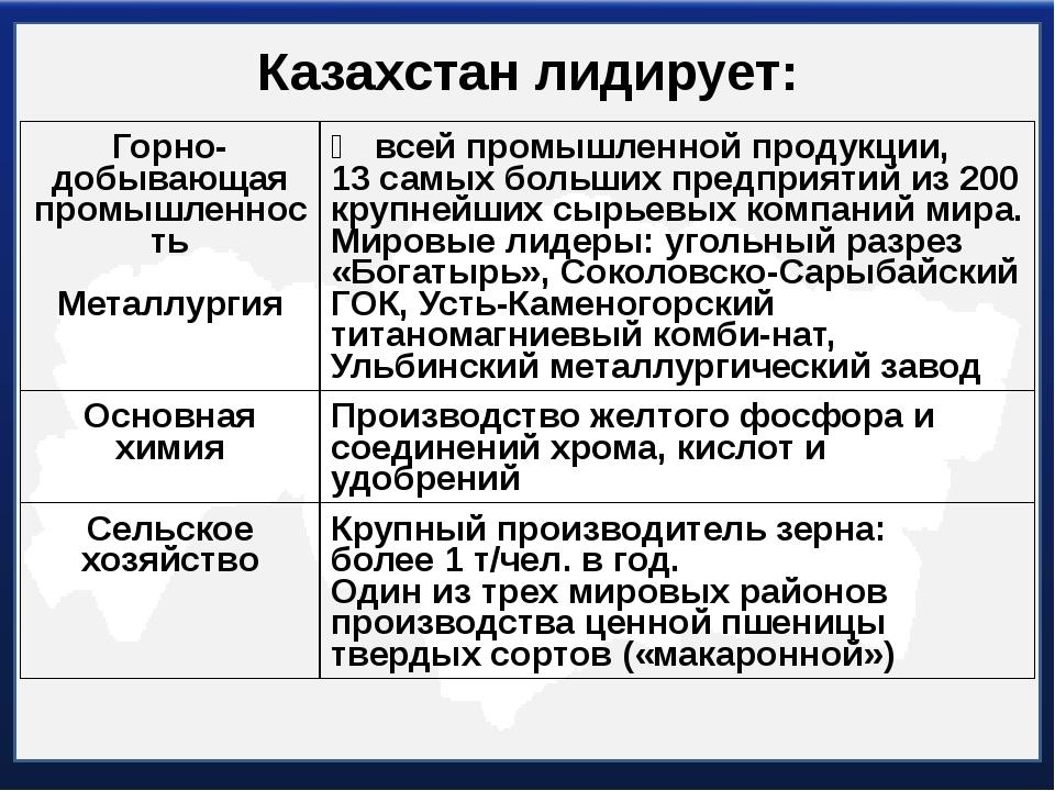 Казахстан лидирует: Горно-добывающаяпромышленность Металлургия ⅗всей промышле...