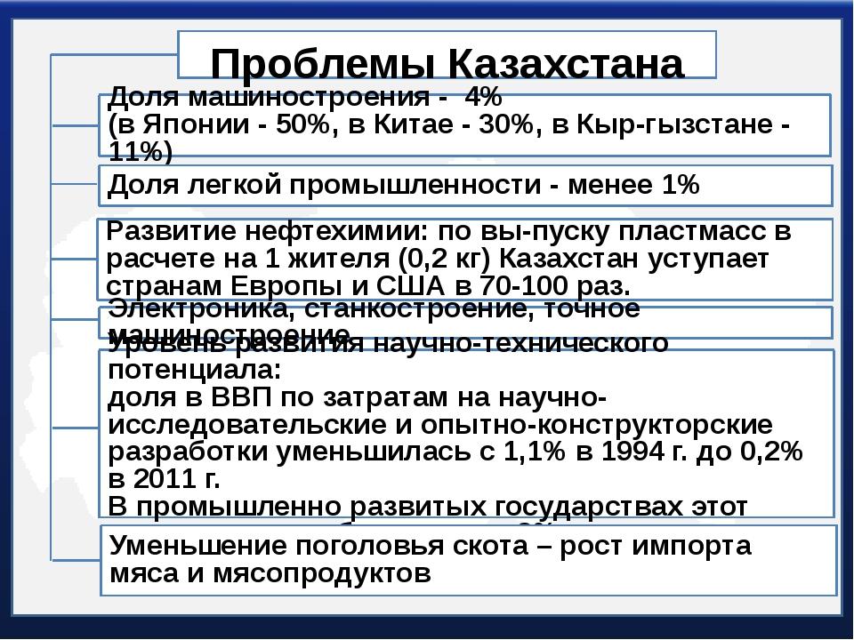 Проблемы Казахстана Доля машиностроения - 4% (в Японии - 50%, в Китае - 30%,...