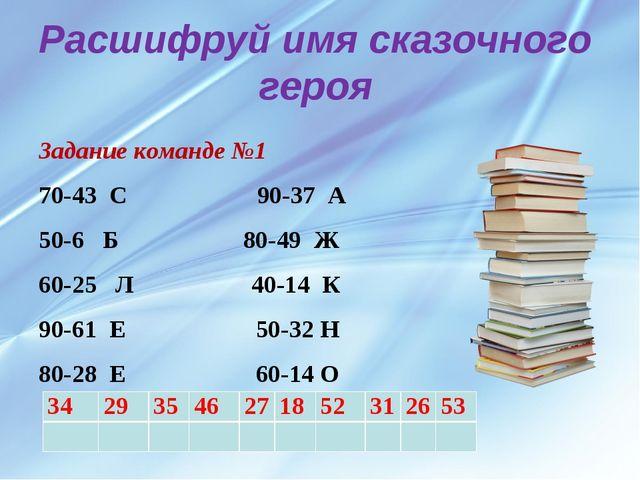 Расшифруй имя сказочного героя Задание команде №1 70-43 С 90-37 А 50-6 Б 80-4...