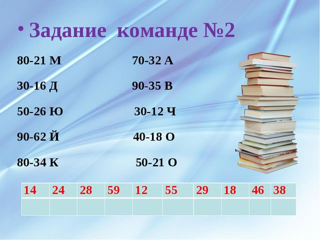 Задание команде №2 80-21 М 70-32 А 30-16 Д 90-35 В 50-26 Ю 30-12 Ч 90-62 Й 40...