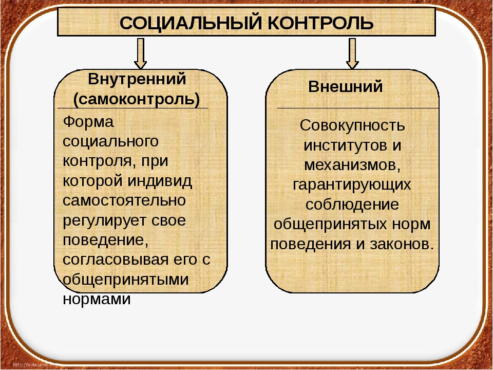 СОЦИАЛЬНЫЙ КОНТРОЛЬ Внутренний (самоконтроль) Внешний Форма социального контр...