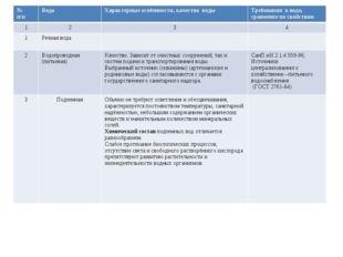 № п/пВодаХарактерные особенности, качества водыТребования к воде, сравнен