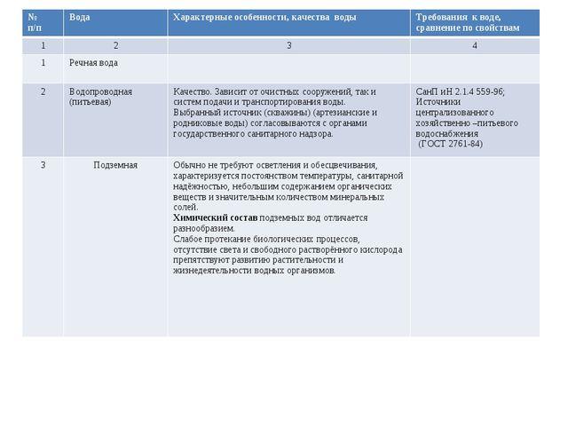 № п/пВодаХарактерные особенности, качества водыТребования к воде, сравнен...