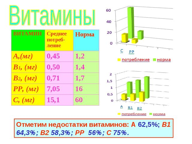 Отметим недостатки витаминов: А 62,5%; В1 64,3%; В2 58,3%; РР 56%; С 75%. ВИТ...
