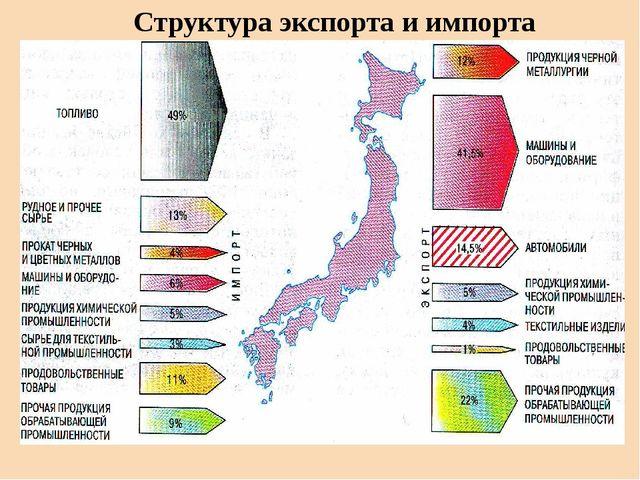 Структура экспорта и импорта