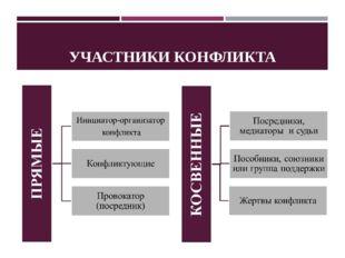 УЧАСТНИКИ КОНФЛИКТА