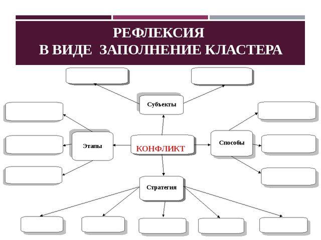 РЕФЛЕКСИЯ В ВИДЕ ЗАПОЛНЕНИЕ КЛАСТЕРА КОНФЛИКТ Стратегия Этапы Способы Субъекты