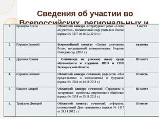 Сведения об участии во Всероссийских, региональных и городских конкурсах обуч