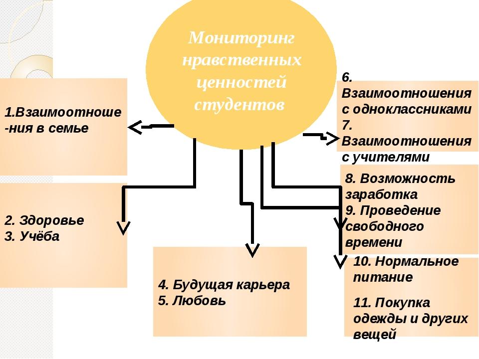 Мониторинг нравственных ценностей студентов 1.Взаимоотноше-ния в семье 2. Здо...