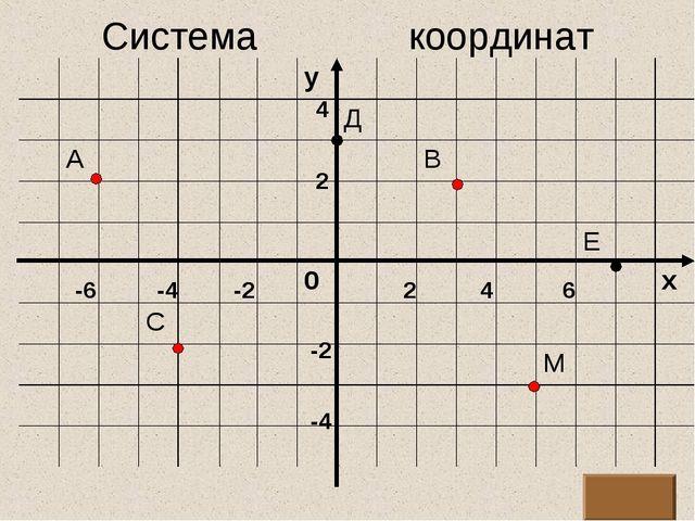 Система координат 2 4 6 -2 -4 -6 2 4 -2 -4
