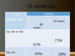 % качества % качества КЛАСС 9бкласс 10 класс на «4» и «5» 57% 71% На «3» 43%