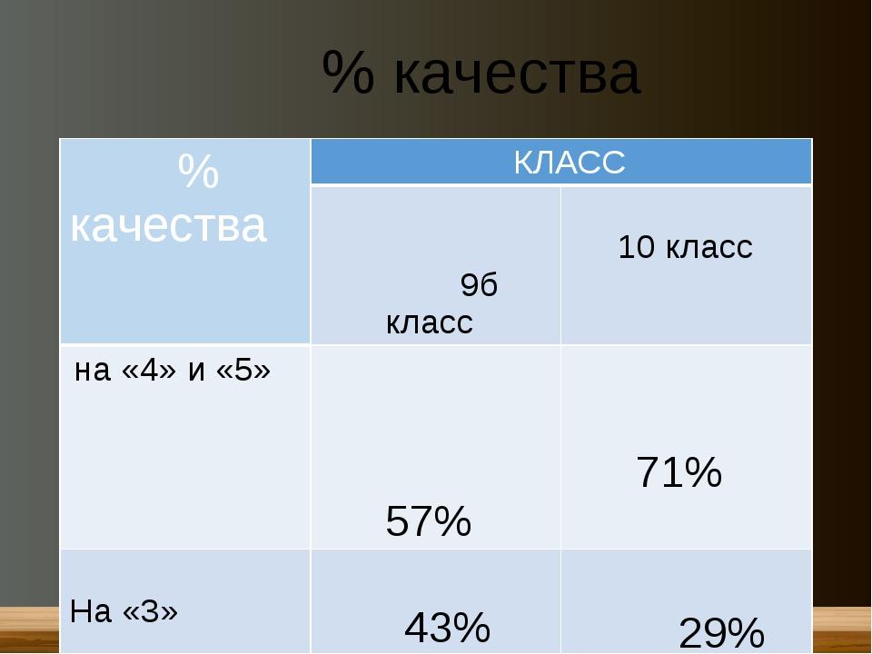 % качества % качества КЛАСС 9бкласс 10 класс на «4» и «5» 57% 71% На «3» 43%...