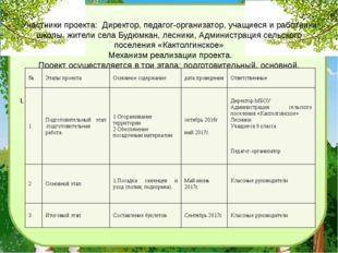 Участники проекта: Директор, педагог-организатор, учащиеся и работники школы,