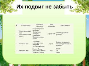 Их подвиг не забыть № Этапы проекта Основное содержание дата проведения Ответ
