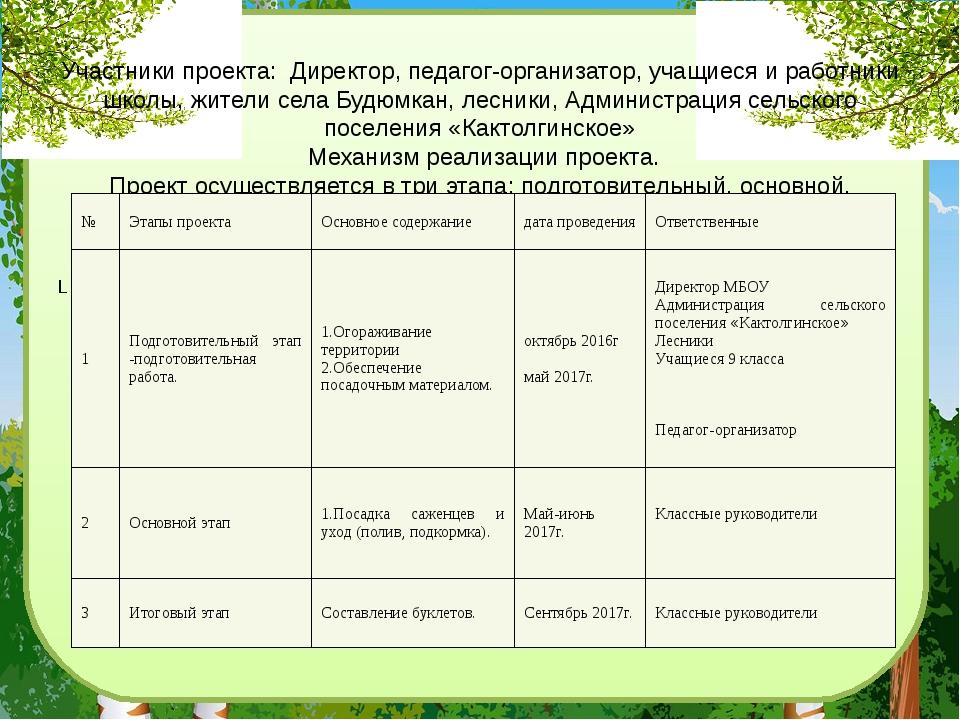 Участники проекта: Директор, педагог-организатор, учащиеся и работники школы,...