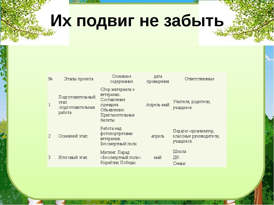 Их подвиг не забыть № Этапы проекта Основное содержание дата проведения Ответ...