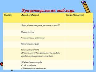 Концептуальная таблица МоскваЛиния сравненияСанкт-Петербург В какой части