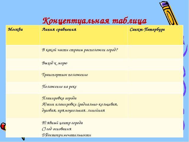 Концептуальная таблица МоскваЛиния сравненияСанкт-Петербург В какой части...
