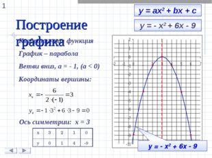 у = - х2 + 6х - 9 Квадратичная функция График – парабола Ветви вниз, а = - 1,