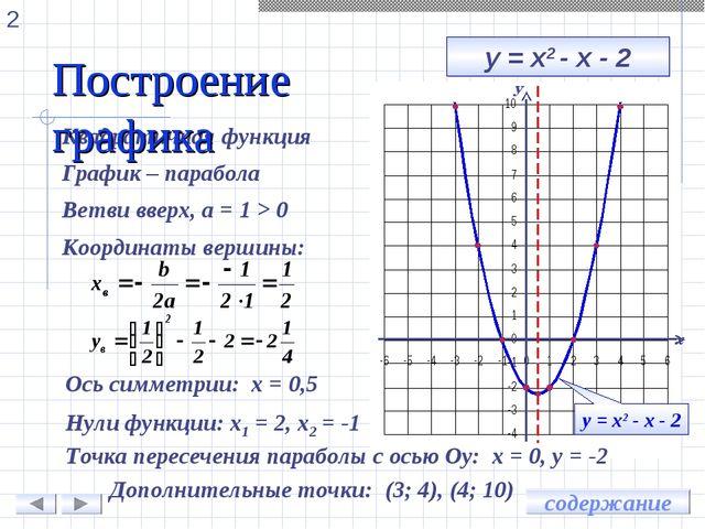 у = х2 - х - 2 Квадратичная функция График – парабола Ветви вверх, а = 1 > 0...