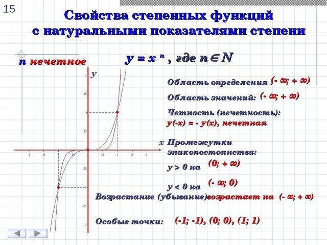 Свойства степенных функций с натуральными показателями степени n нечетное у =...