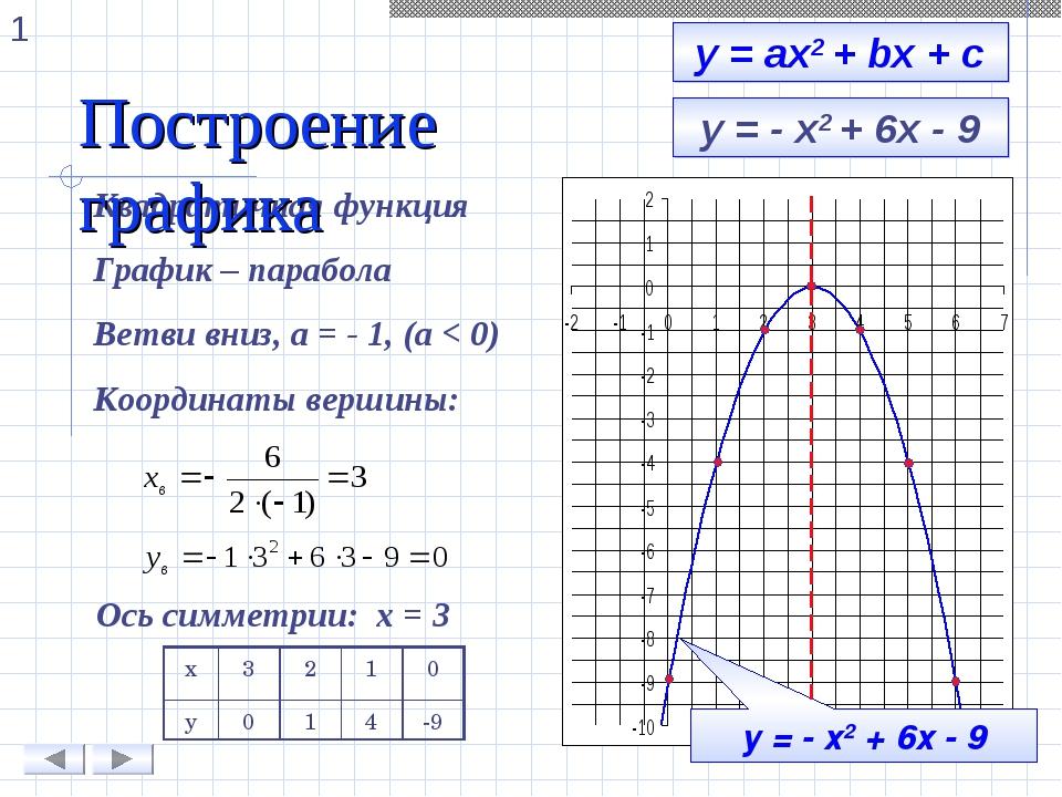у = - х2 + 6х - 9 Квадратичная функция График – парабола Ветви вниз, а = - 1,...