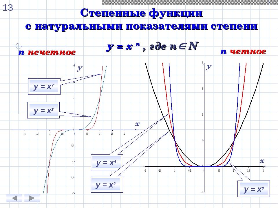 Степенные функции с натуральными показателями степени n нечетное n четное у =...
