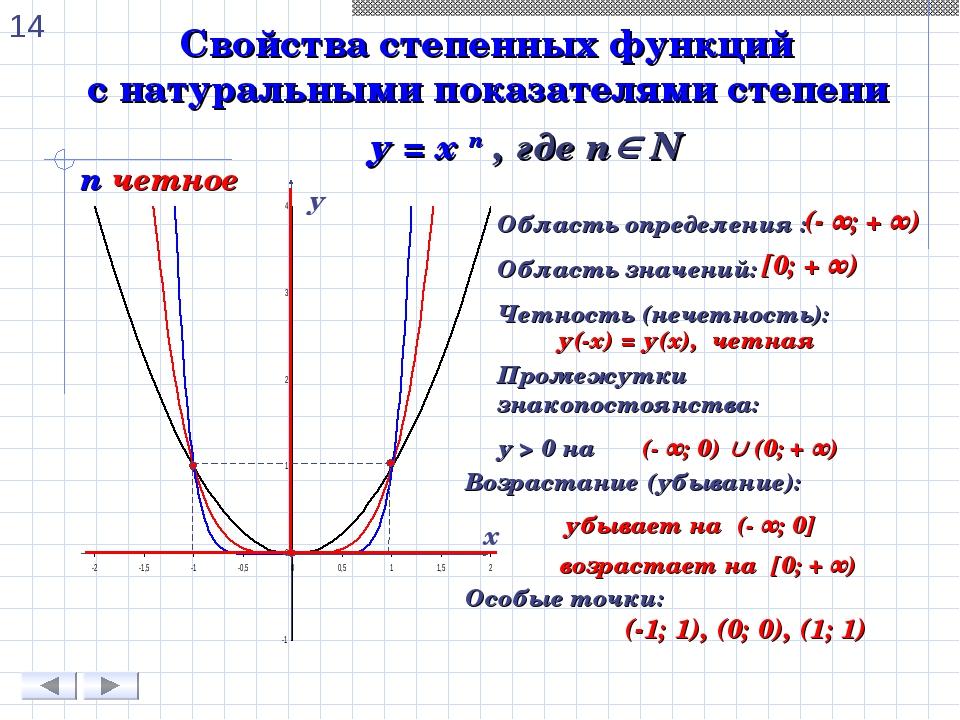 Свойства степенных функций с натуральными показателями степени n четное у = х...