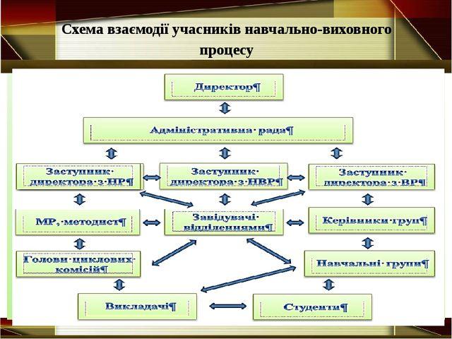Схема взаємодії учасників навчально-виховного процесу