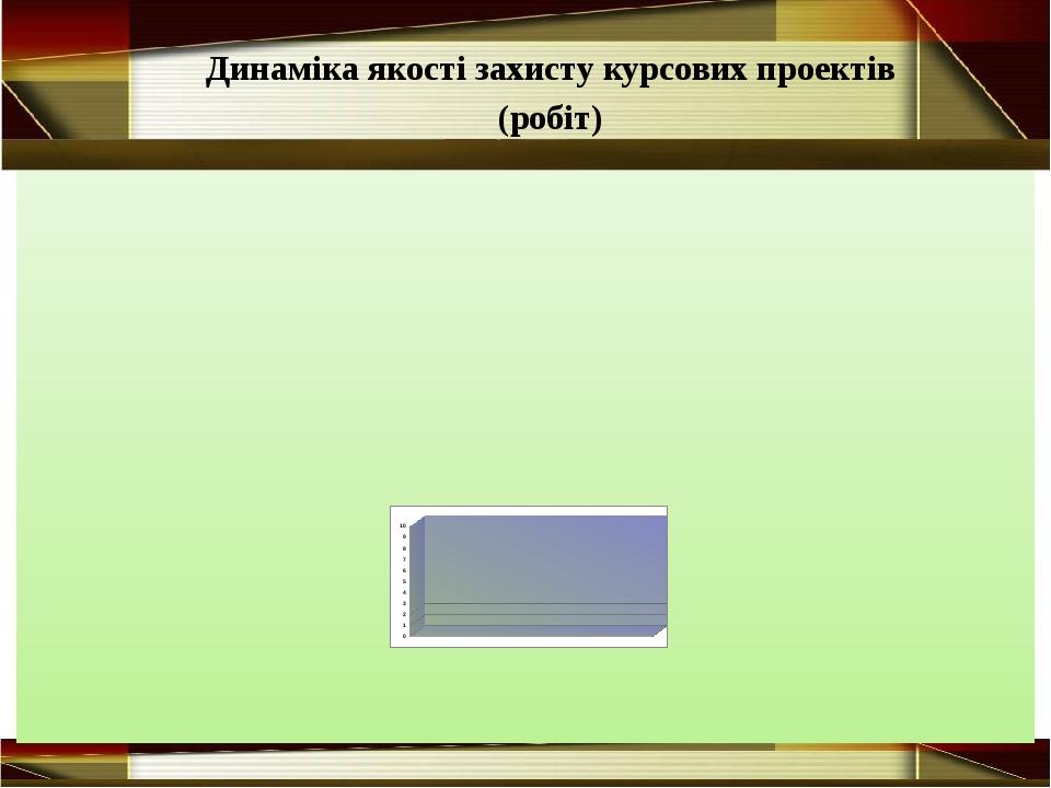 Динаміка якості захисту курсових проектів (робіт)