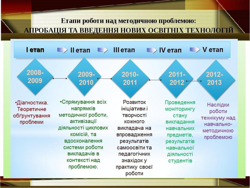 Етапи роботи над методичною проблемою: АПРОБАЦІЯ ТА ВВЕДЕННЯ НОВИХ ОСВІТНІХ...