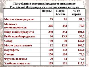 Потребление основных продуктов питания по Российской Федерации на душу населе