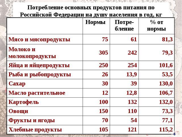 Потребление основных продуктов питания по Российской Федерации на душу населе...