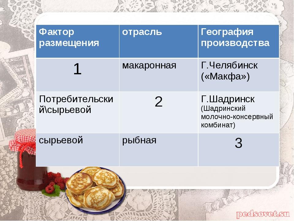 Фактор размещенияотрасльГеография производства 1макароннаяГ.Челябинск («М...