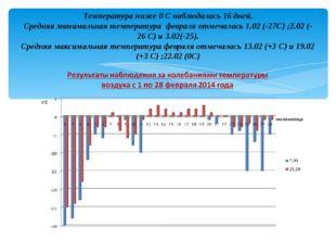 Температура ниже 0 С наблюдалась 16 дней. Средняя минимальная температура фев