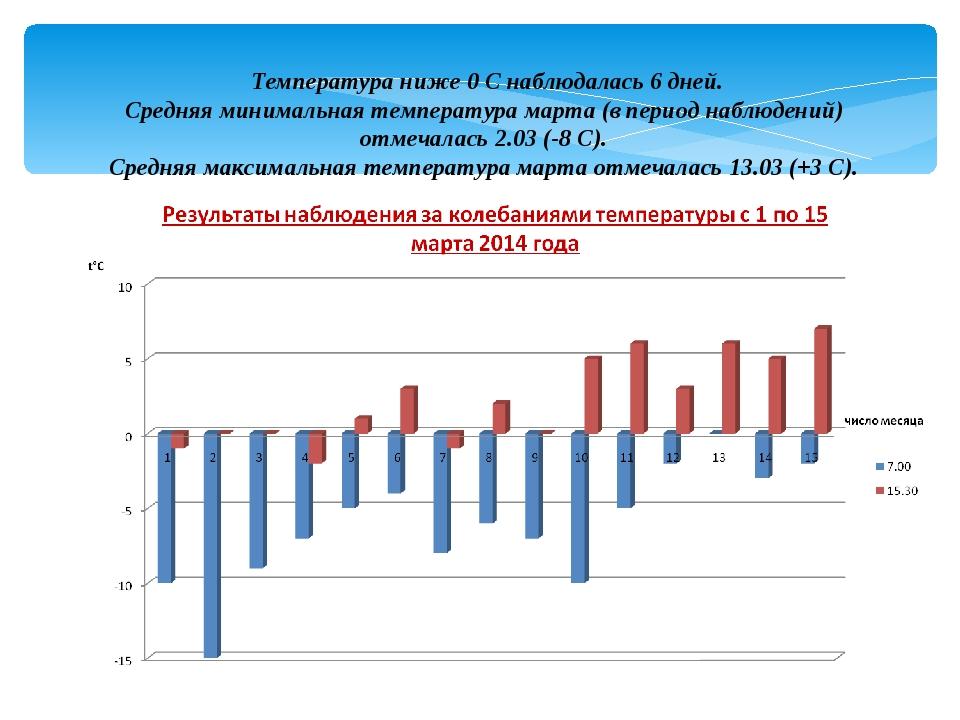 Температура ниже 0 С наблюдалась 6 дней. Средняя минимальная температура мар...