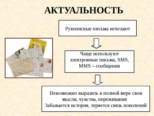 Рукописные письма исчезают Чаще используют электронные письма, SMS, MMS – соо...