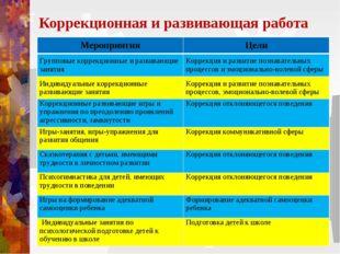 Коррекционная и развивающая работа МероприятияЦели Групповые коррекционные и