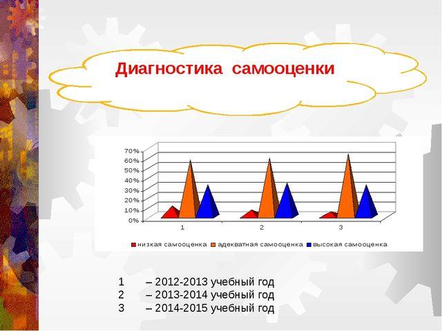 1 – 2012-2013 учебный год 2 – 2013-2014 учебный год 3 – 2014-2015 учебный год