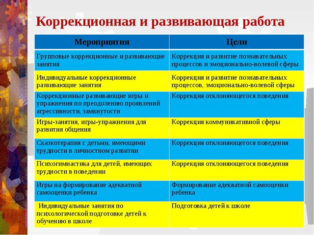 Коррекционная и развивающая работа МероприятияЦели Групповые коррекционные и...