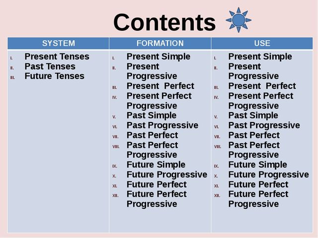 Contents SYSTEM FORMATION USE Present Tenses Past Tenses Future Tenses Presen...