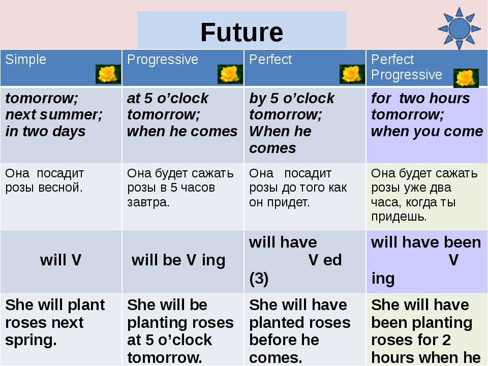 Future Perfect Progressive She will have been planting roses for 2 hours befo...