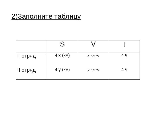 2)Заполните таблицу SVt I отряд4 х (км)х км/ч4 ч II отряд4 у (км)у км...