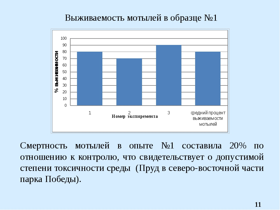 Выживаемость мотылей в образце №1 Смертность мотылей в опыте №1 составила 20%...