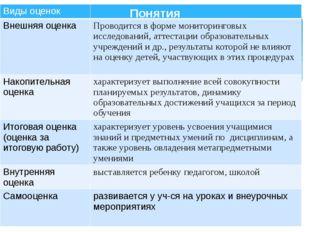 Понятия Виды оценок Внешняя оценка Проводитсяв формемониторинговыхисследовани