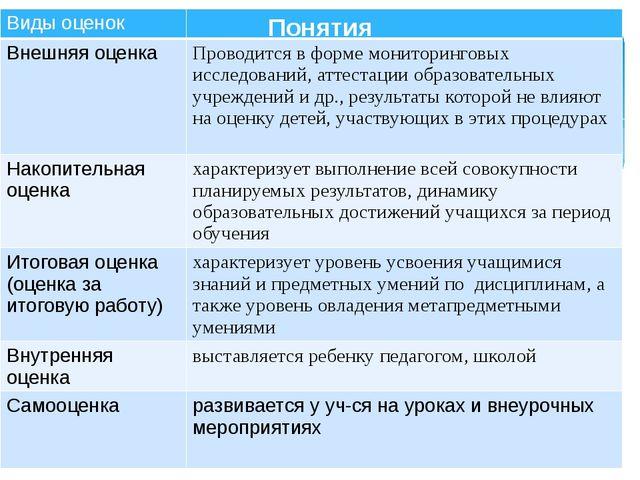 Понятия Виды оценок Внешняя оценка Проводитсяв формемониторинговыхисследовани...