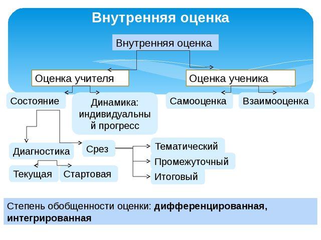 Внутренняя оценка Внутренняя оценка Оценка учителя Оценка ученика Состояние Д...